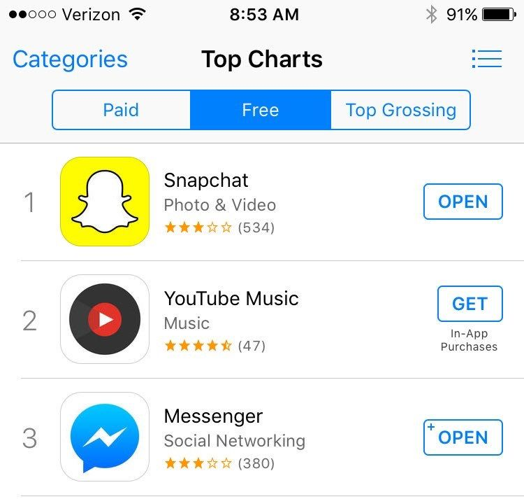 Snapchat consistently ranks as the #1 app in the app store