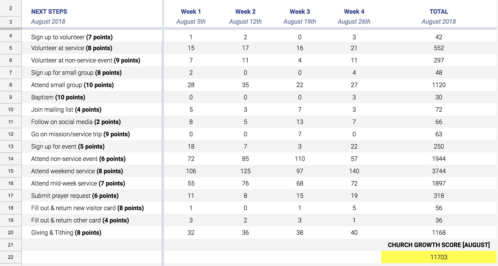 The Church Growth Spreadsheet Calculator [SAMPLE]