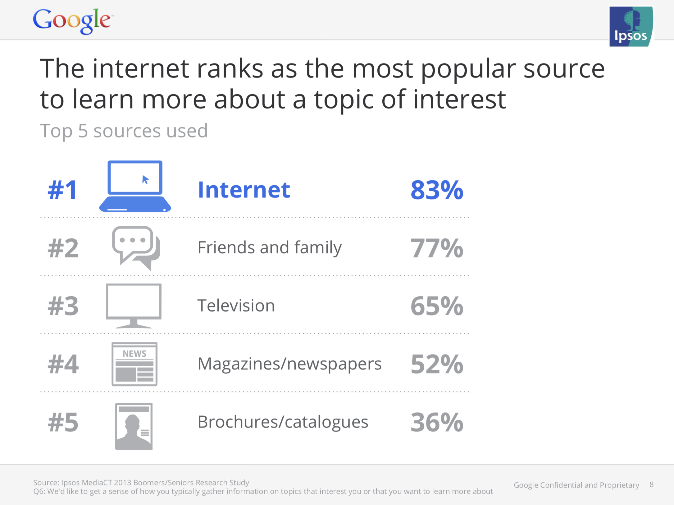 Boomers and Seniors rank the internet as the most popular source to learn more about a topic of interest
